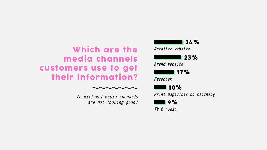 Digital ganz vorne -Die wichtigsten Medienkanäle bei Informationssuche