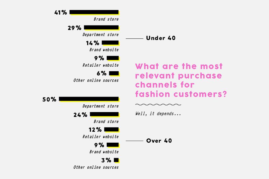 Die wichtigsten Shopping-Kanäle, der unter und über 40 Jährigen