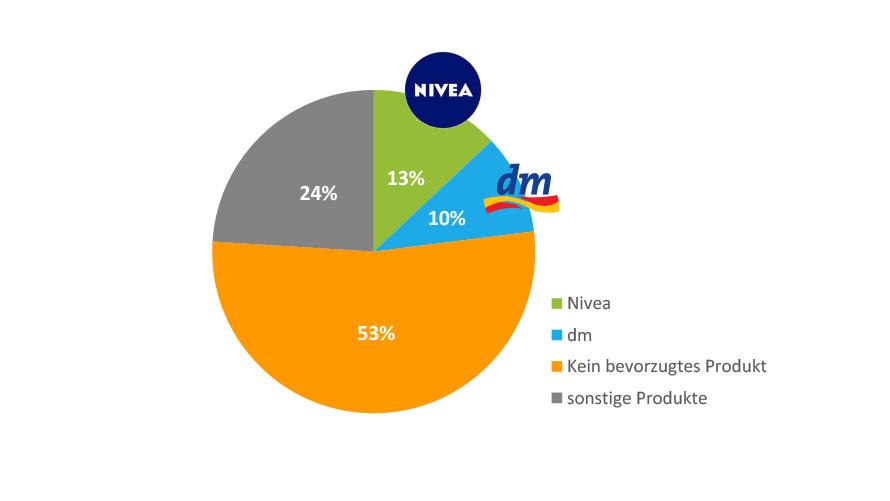 Sonnenschutz Studie - Nivea und SunDance sind die bevorzugten Sonnencremes