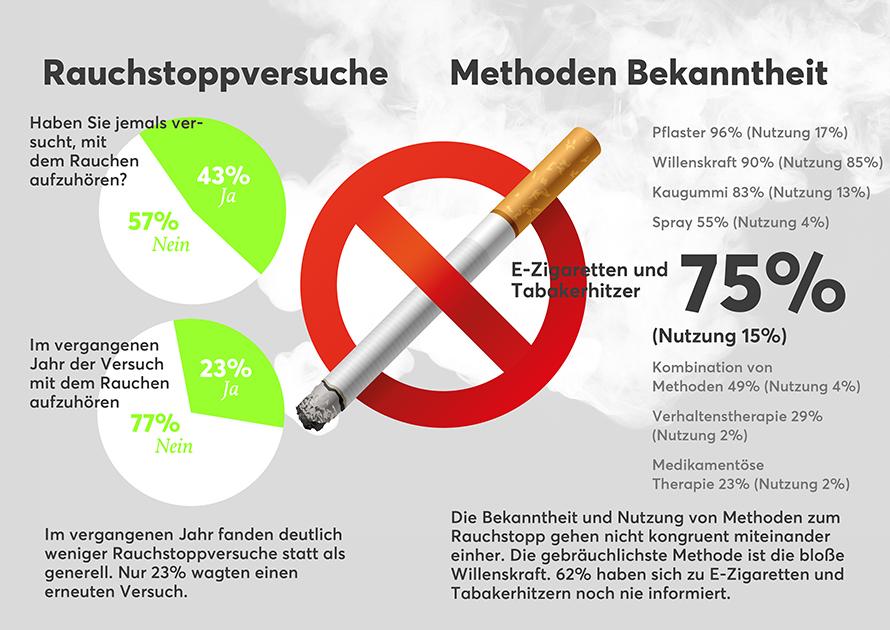 Rauchstoppversuche / Methoden Bekanntheit