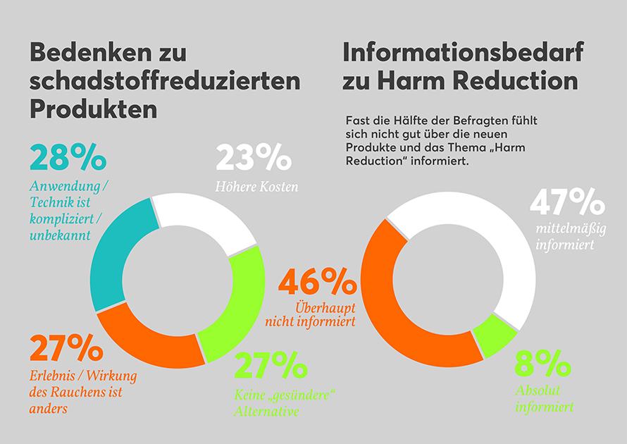 Informationsbedarf zum Harm Reduction